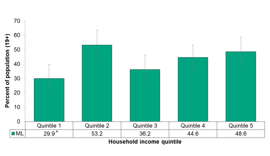 Figure 5.1.7: Adult smoking abstinence rate by income