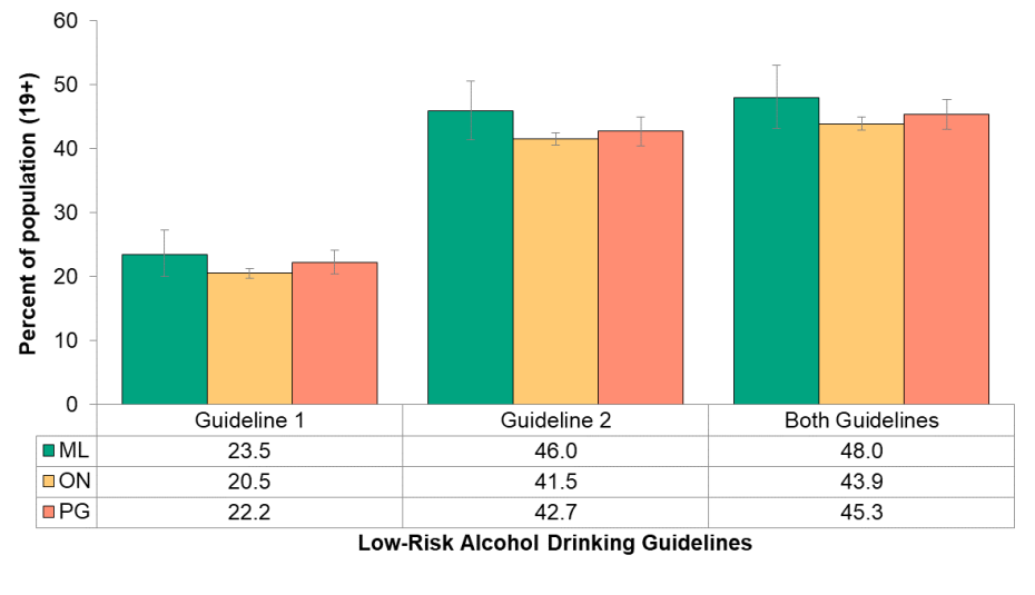 Figure 5.2.1: Self-reported rate of exceeding the Low-Risk Alcohol Drinking Guidelines