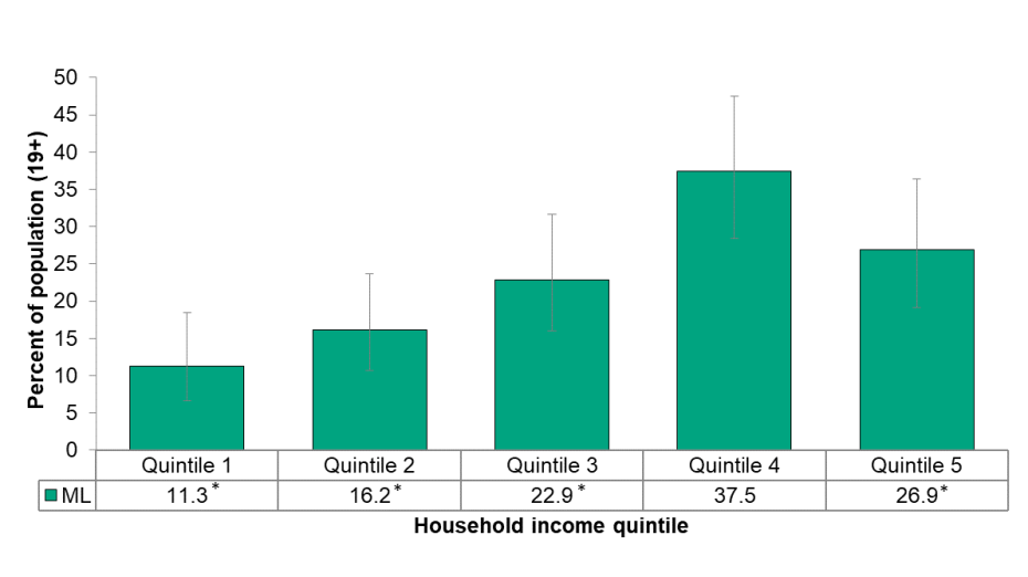 Figure 5.2.10: Heavy drinking by household income