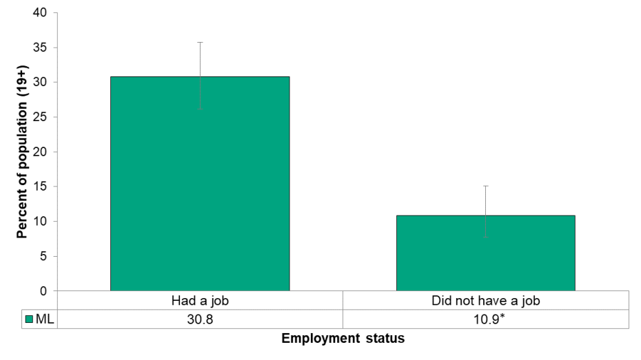 Figure 5.2.11: Heavy drinking by employment status