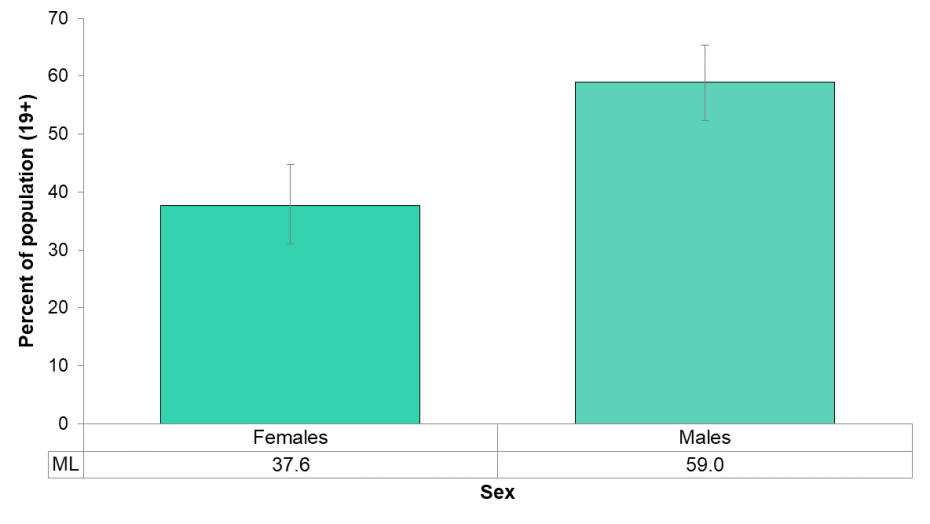Figure 5.2.2: Self-reported rate of exceeding the Low-Risk Alcohol Drinking Guidelines by sex