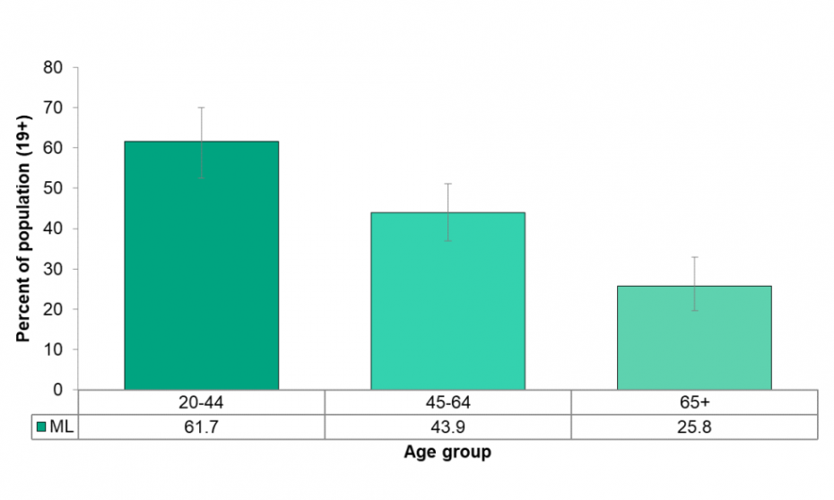 Figure 5.2.3: Self-reported rate of exceeding the Low-Risk Alcohol Drinking Guidelines by age group