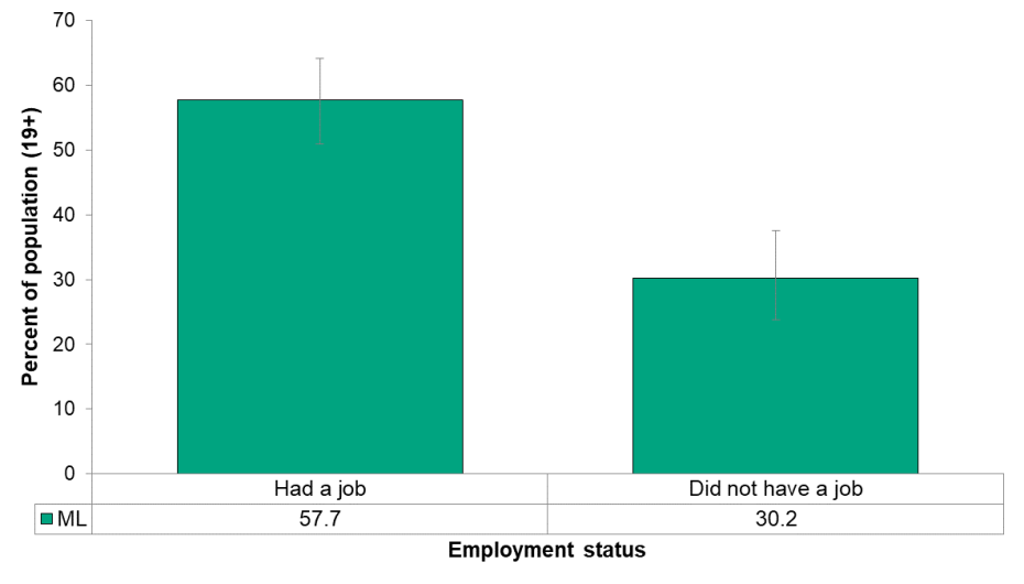 Figure 5.2.5: Self-reported rate of exceeding the Low-Risk Alcohol Drinking Guidelines by employment status
