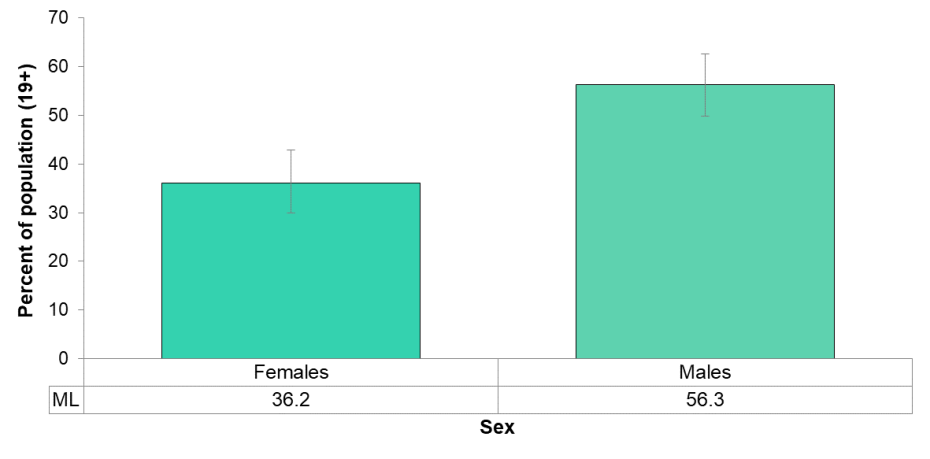 Figure 5.2.6: Self-reported rate of exceeding the Guideline 2 (binge drinking) of the Low-Risk Alcohol Drinking Guidelines