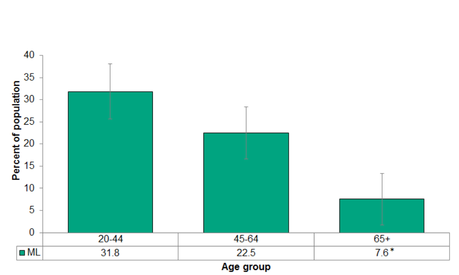 Figure 5.2.9: Heavy drinking by age group