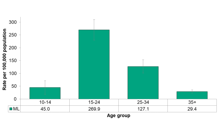 Figure 5.3.5: ED visits for cannabis use by age group