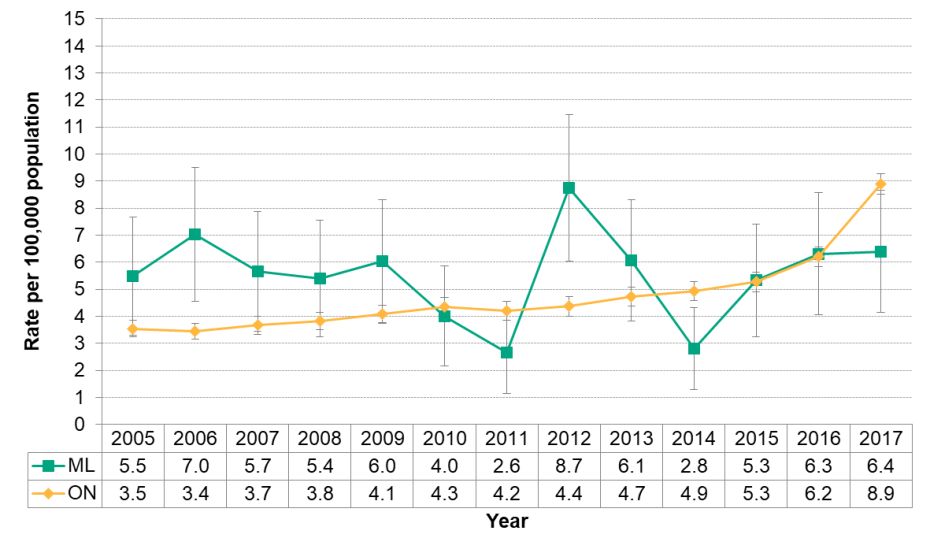 Figure 5.4.1: Deaths related to opioid poisonings