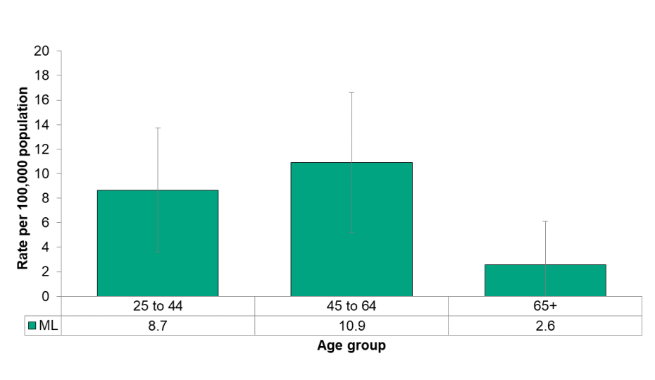 Figure 5.4.2: Deaths related to opioids poisonings by age group