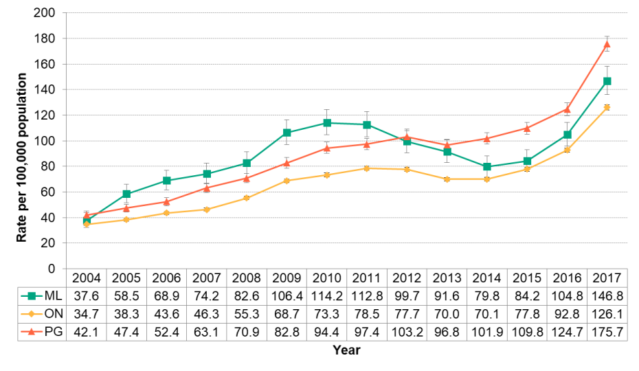 Figure 5.4.4: Opioid-related ED visits