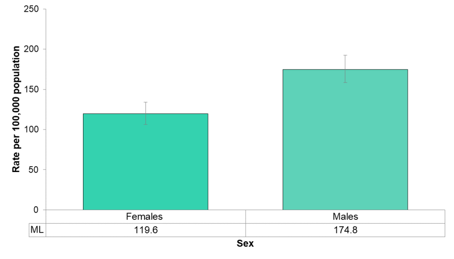 Figure 5.4.5: Opioid-related ED visits by sex