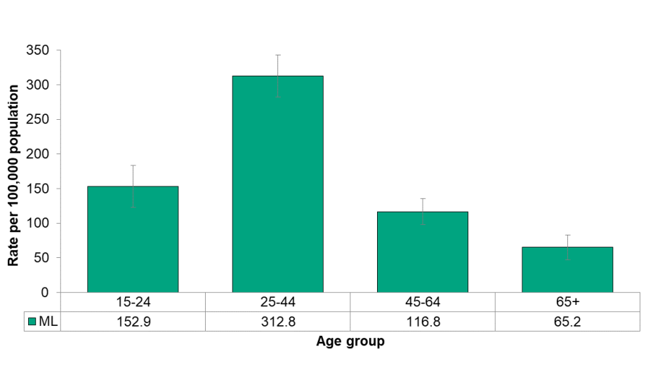 Figure 5.4.7: Opioid-related ED visits by age group