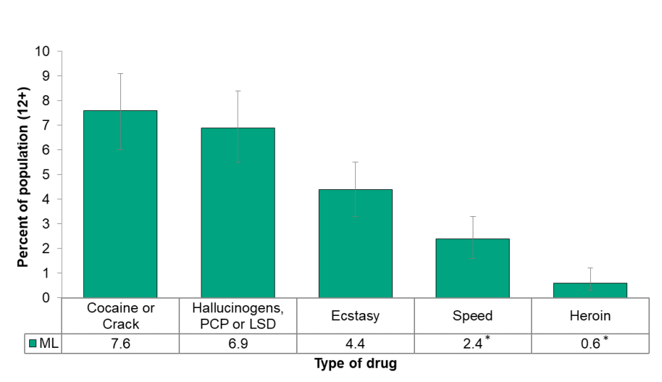 Figure 5.4.8: Self-reported illicit drug use in lifetime by type of drug