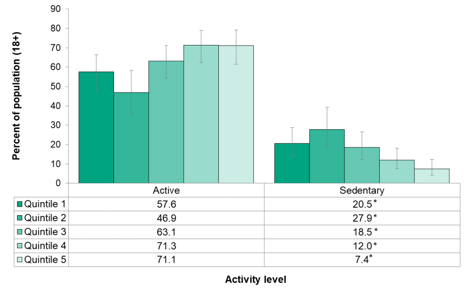 Figure 6.2.3: Met physical activity guidelines by income quintile