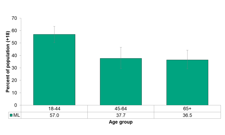 Figure 6.2.5: Used active transportation by age group