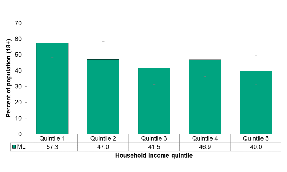 Figure 6.2.6: Used active transportation by household income