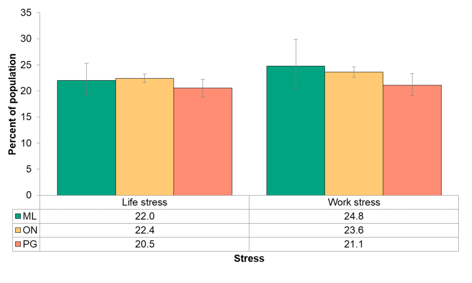 Figure 6.4.1: Life and work stress