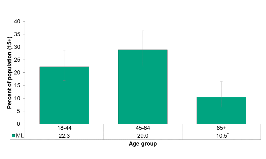 Figure 6.4.2: Life stress by age group