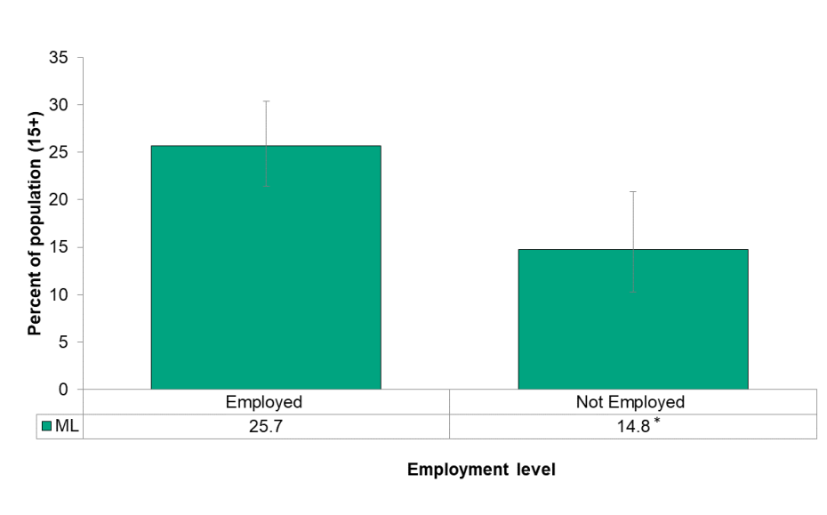 Figure 6.4.3: Life stress by employment status
