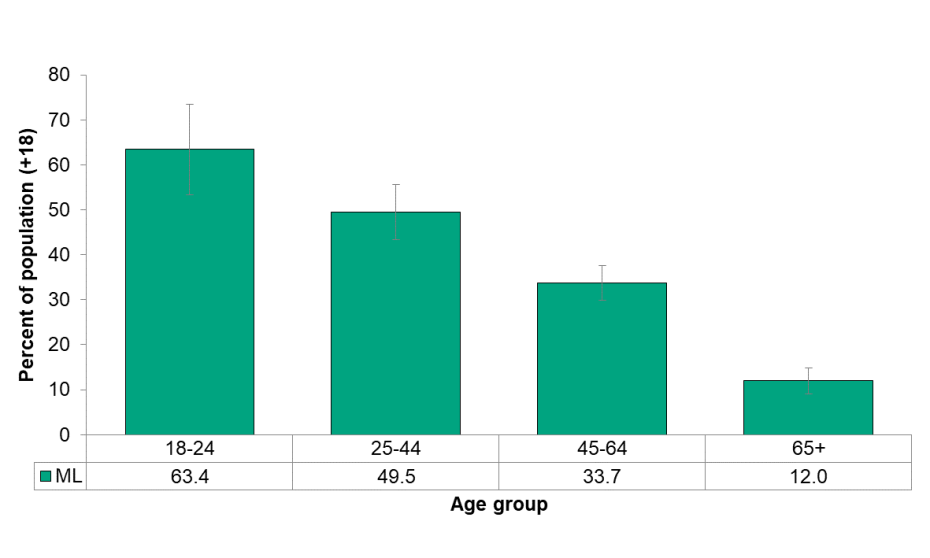 Figure 6.5.2: Having a sunburn in the past 12 months by age group