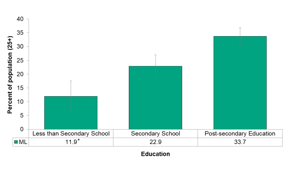 Figure 6.5.4: Having a sunburn in the past 12 months by education