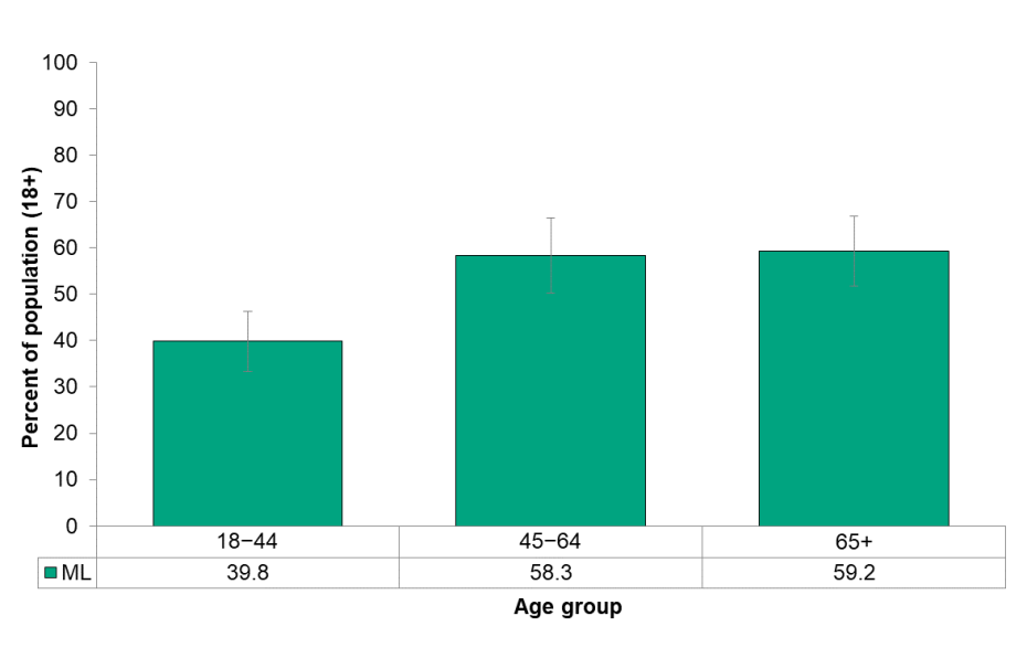 Figure 6.6.2 Overweight or obese adults, by age group