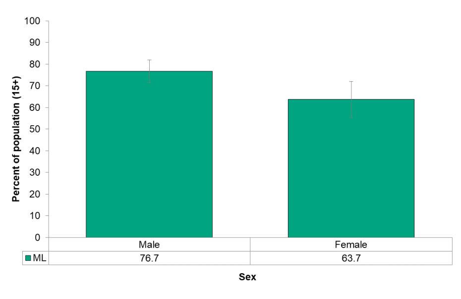 Figure 6.7.2 Sexual debut, by sex