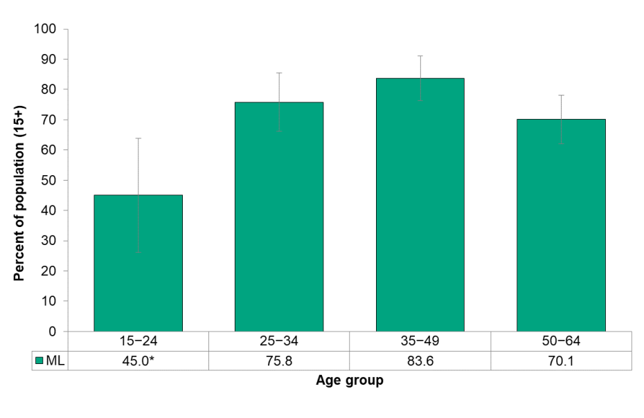 Figure 6.7.4 Number of partners, by age group