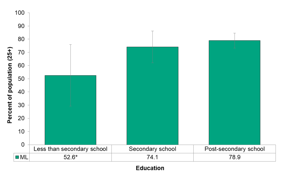 Figure 6.7.5 Number of partners, by education