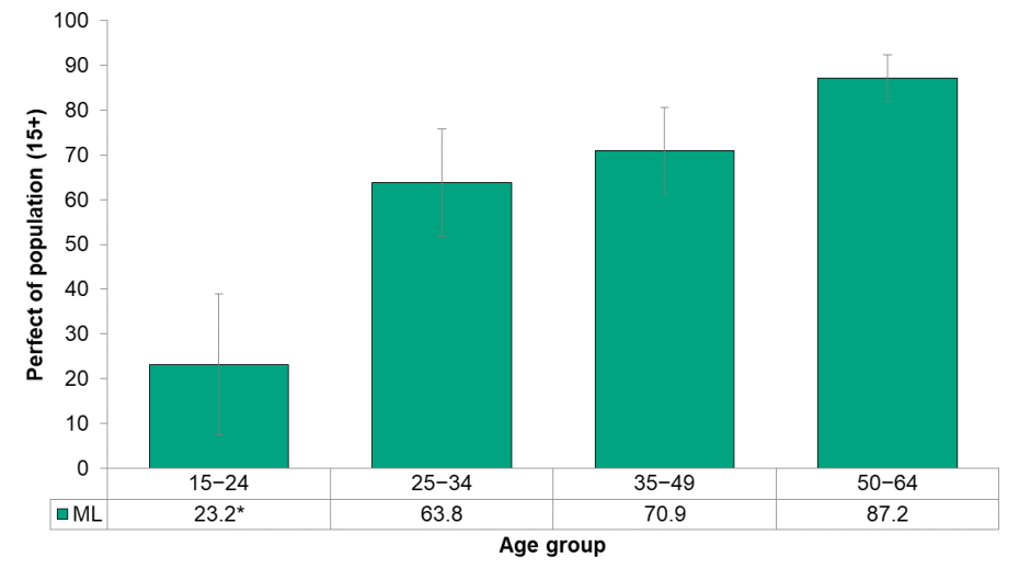 Figure 6.7.8 Condom use last time, by age group