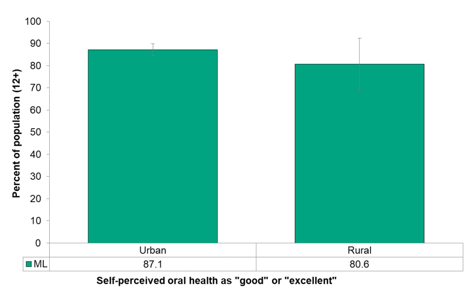 Figure 8.1.2 Self-perceived oral health, by urban/rural