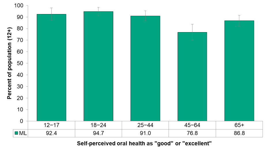 Figure 8.1.3 Self-perceived oral health, by age group
