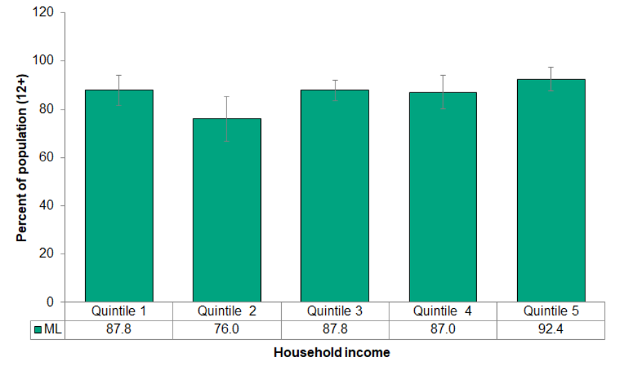 Figure 8.1.4 Self-perceived oral health, by income