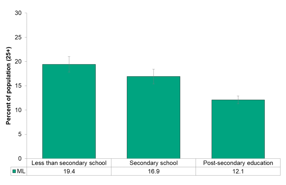 Figure 8.1.6 Self-perceived oral health, by education level