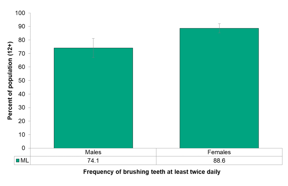Figure 8.2.1: Brushing teeth 2+ times daily, by sex