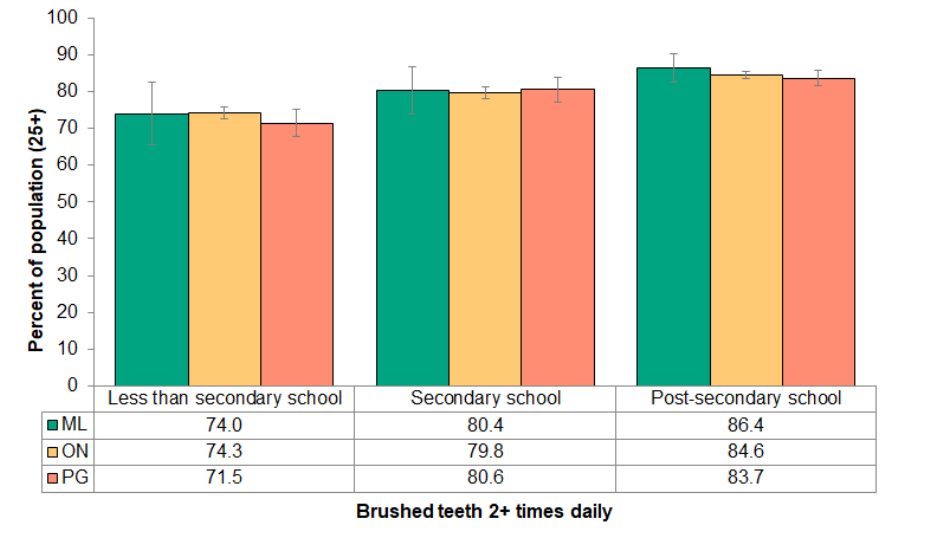Figure 8.2.2 Brushing teeth 2+ times daily, by education