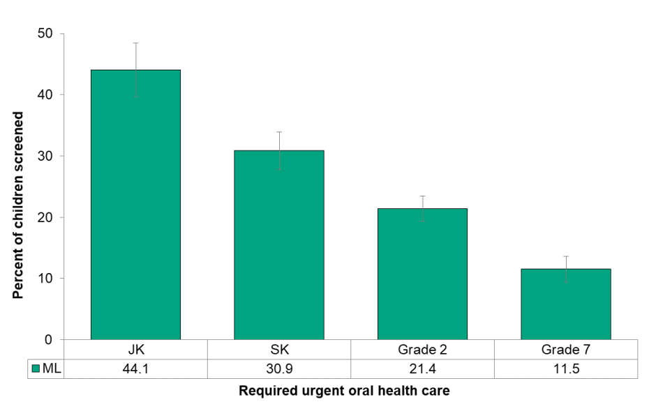 Figure 8.2.5 Urgent oral health needs