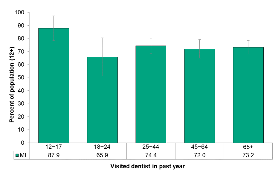 Figure 8.3.3 Last dentist visit, by age group
