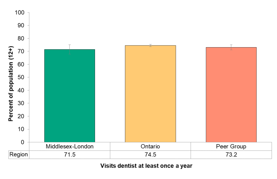 Figure 8.3.4 Frequency of dentist visits