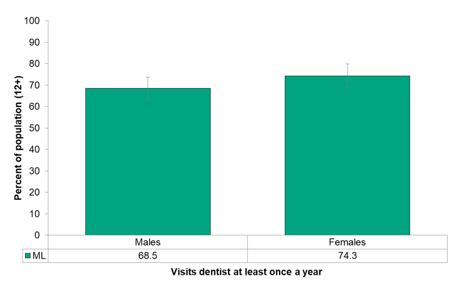 Figure 8.3.5 Frequency of dentist visits, by sex
