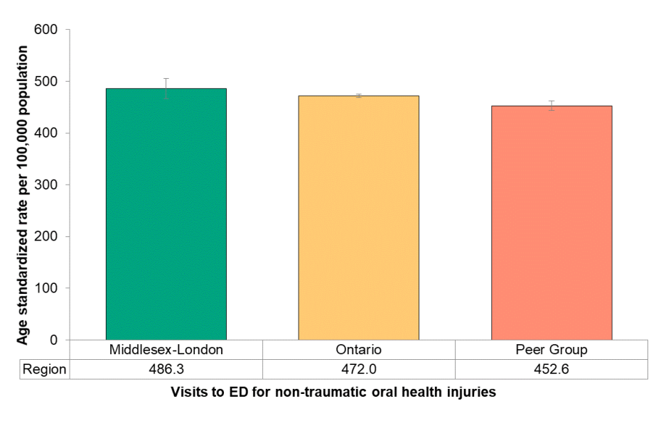 Figure 8.3.6 Emergency department visits for non-traumatic oral health conditions