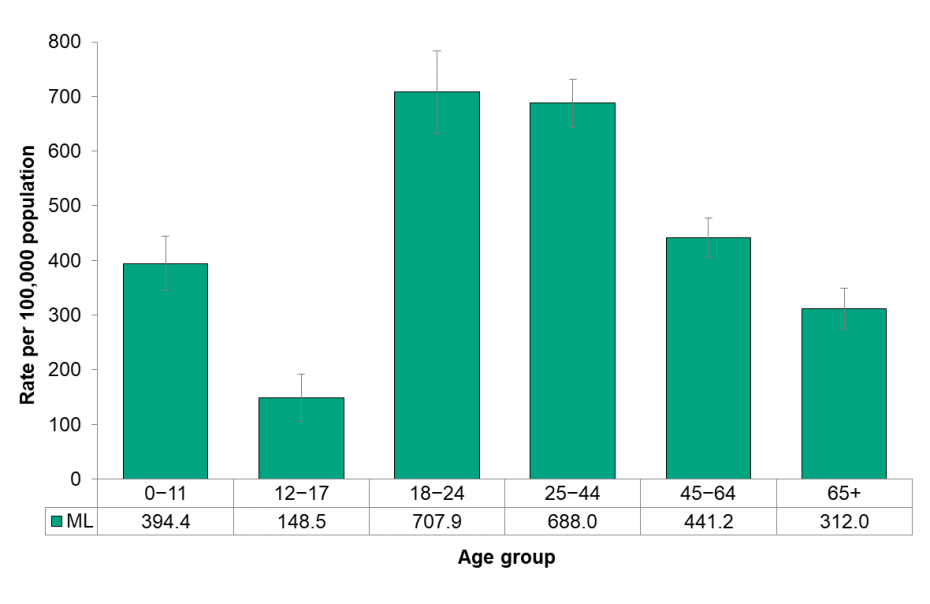 Figure 8.3.7 Emergency department visits for non-traumatic oral health conditions, by age group