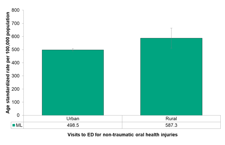 Figure 8.3.8 Emergency department visits for non-traumatic oral health conditions, by urban/rural