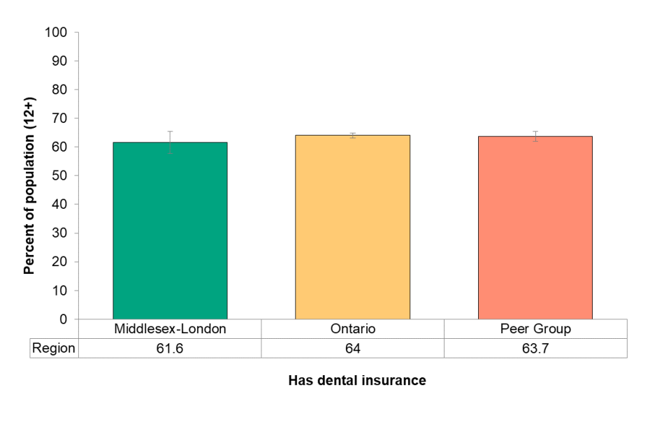 Figure 8.4.1 Dental insurance