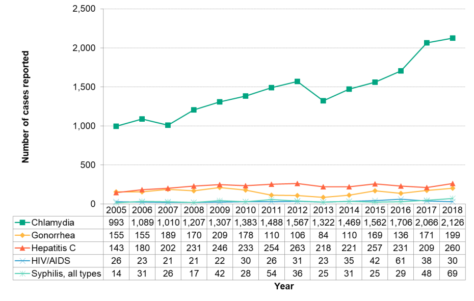 Figure 9.1.1: Sexually transmitted and blood-borne infections by year