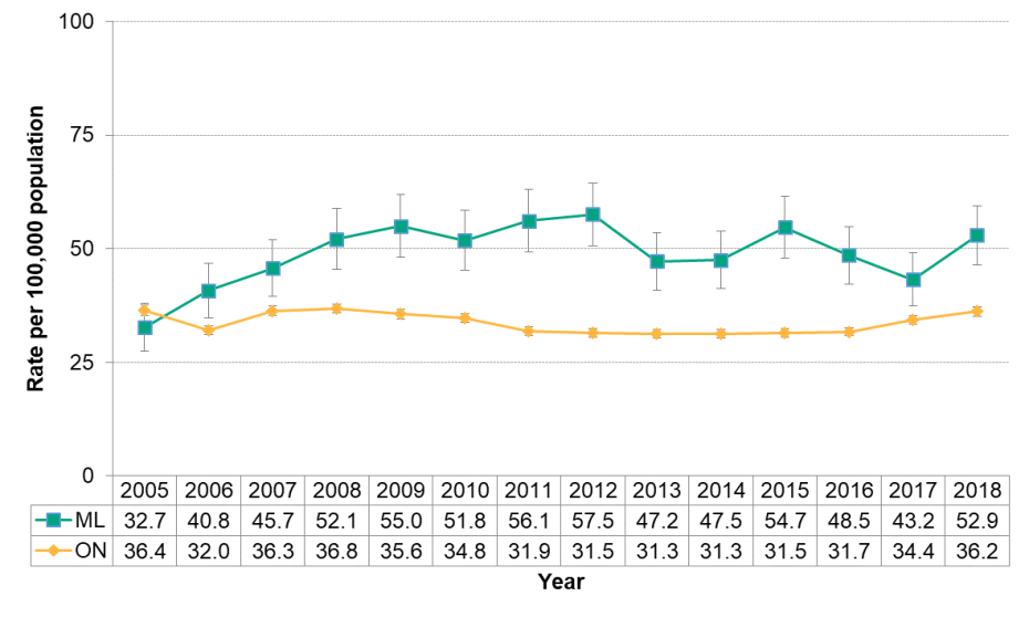 Figure 9.1.10: Hepatitis C by year