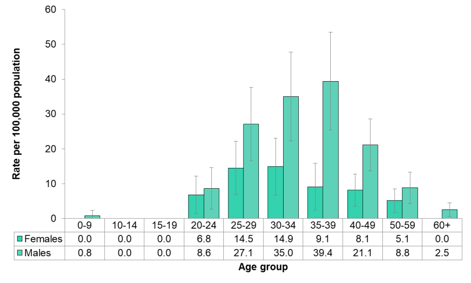 Figure 9.1.12: HIV/AIDS by age and sex