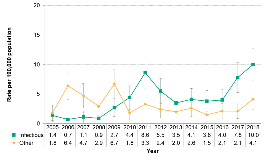 Figure 9.1.15: Syphilis type by year