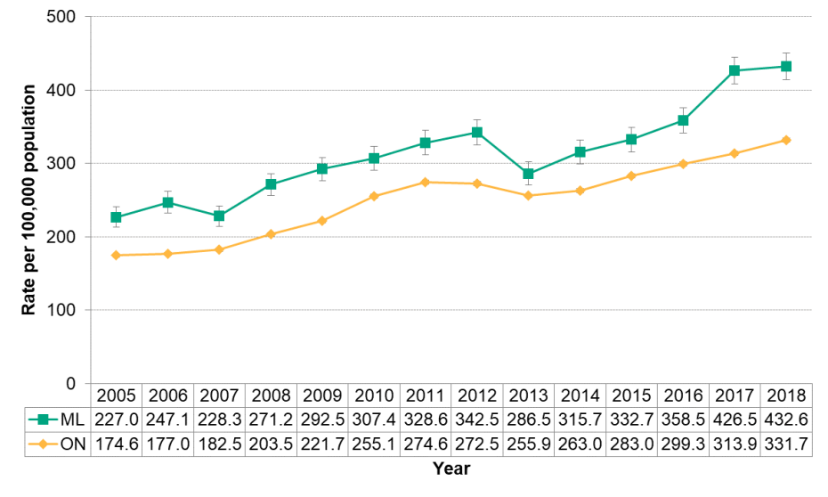 Figure 9.1.4: Chlamydia by year