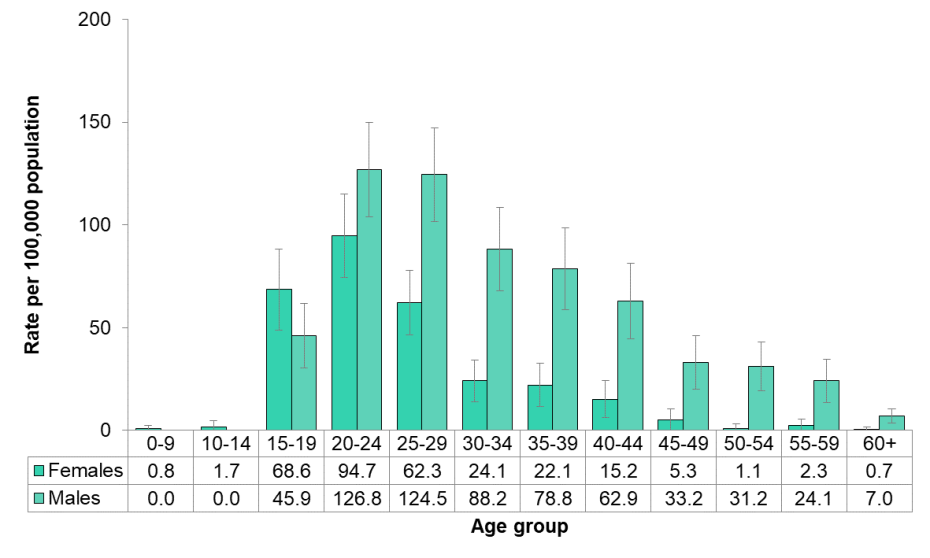 Figure 9.1.6: Gonorrhea by age and sex