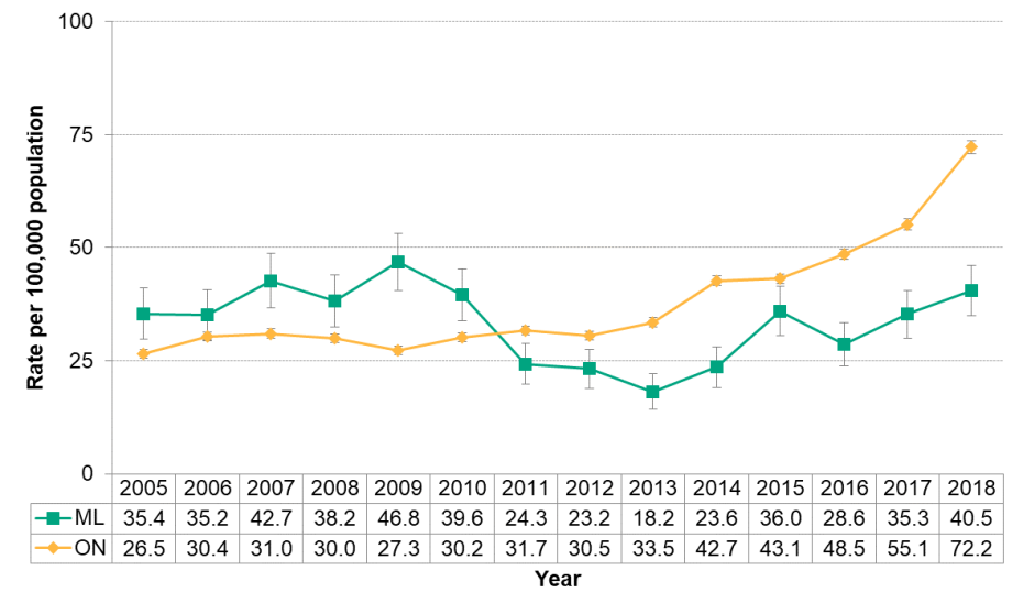 Figure 9.1.7: Gonorrhea by year